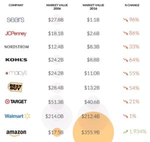 This is what disruption looks like!